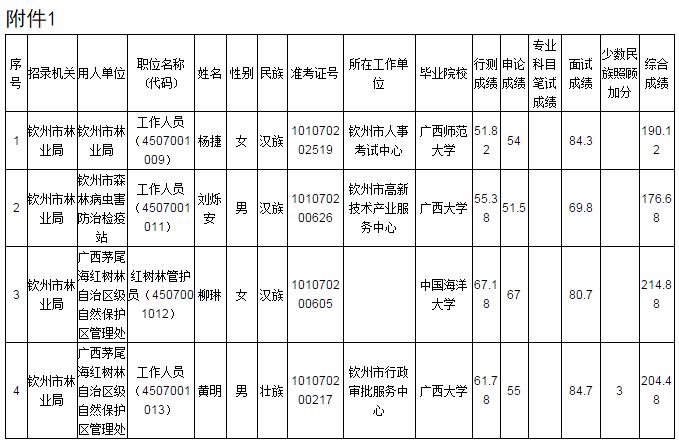 2018广西钦州市林业局考试录用公务员(参公)拟录用人员公示