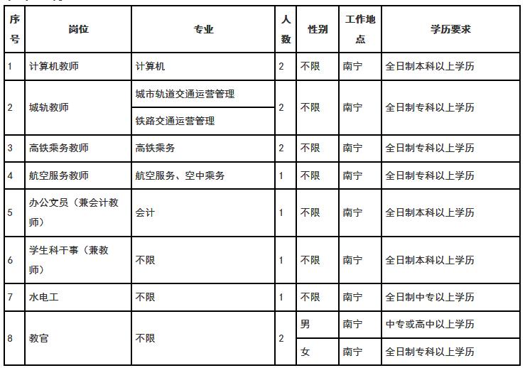 2018广西工贸职业技术学校招聘教师12人公告