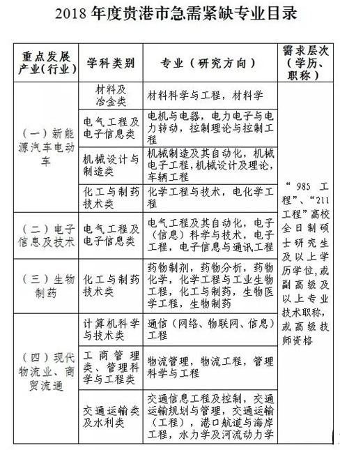 2018广西贵港市开展急需紧缺人才现场招聘活动公告
