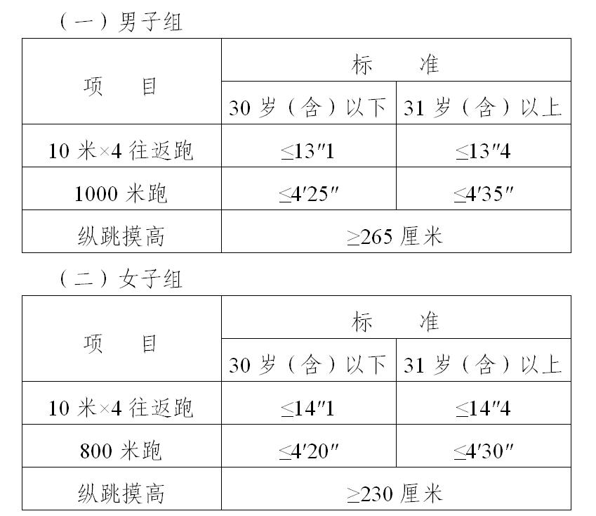 2020广西钦州公务员录用考试(人民警察)体能测评公告