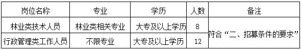 2021广西贵港市平天山林场招募就业见习人员20人公告